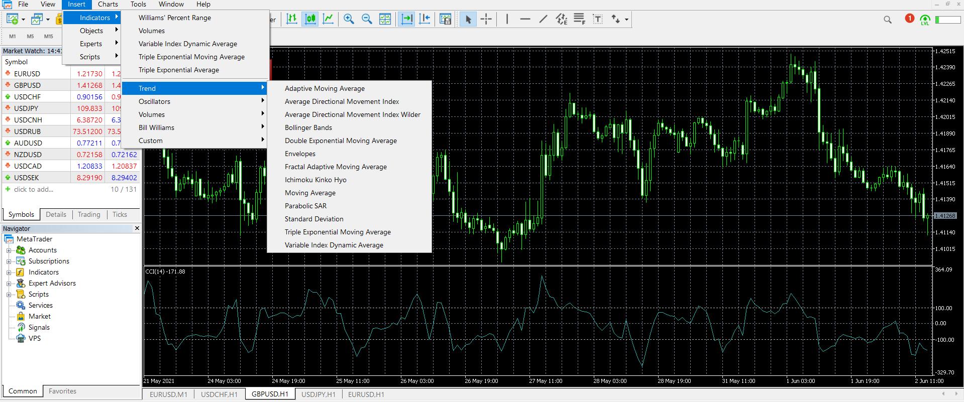 Forex indicators on MT4